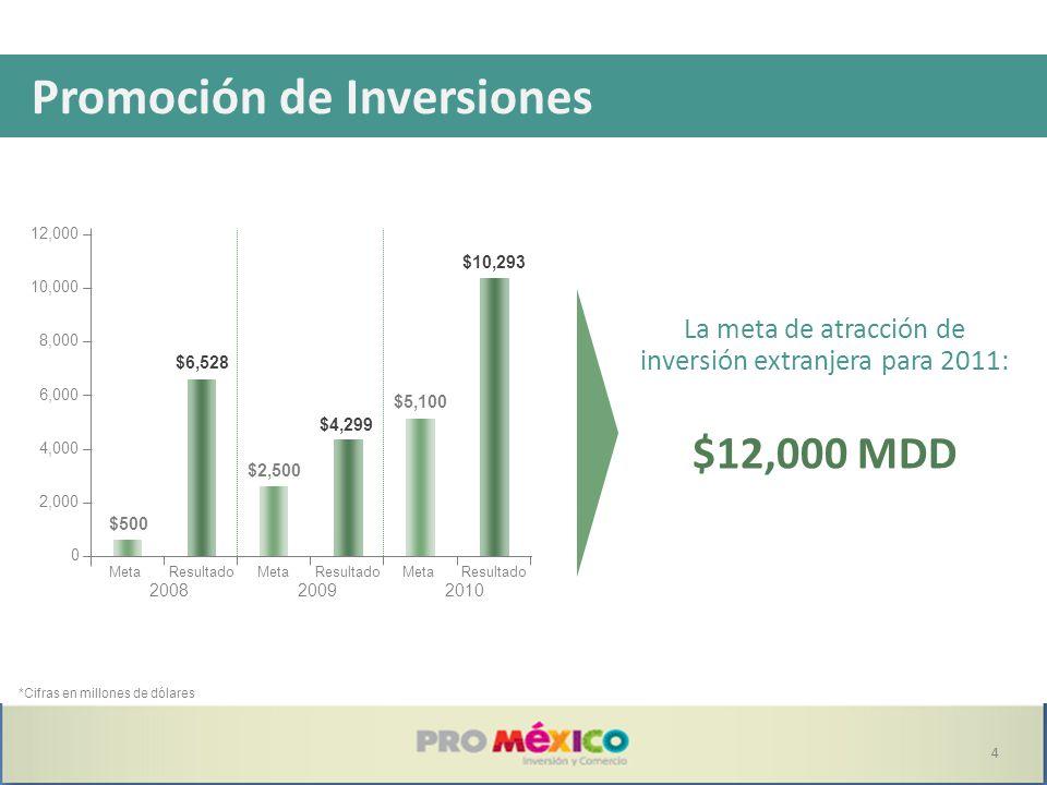Promoción de Inversiones *Cifras en millones de dólares La meta de atracción de inversión extranjera para 2011: $12,000 MDD $6,528 $500 $6,528 $2,500 $4,299 $5,100 $10,293 0 2,000 4,000 6,000 8,000 10,000 12,000 MetaResultado 2008 MetaResultado 2009 MetaResultado 2010 4