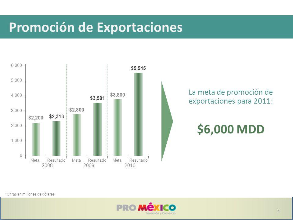 Promoción de Exportaciones *Cifras en millones de dólares $6,528 La meta de promoción de exportaciones para 2011: $6,000 MDD $2,200 $2,313 $2,800 $3,581 $3,800 $5,545 MetaResultado 2008 MetaResultado 2009 MetaResultado 2010 0 1,000 2,000 3,000 4,000 5,000 6,000 5