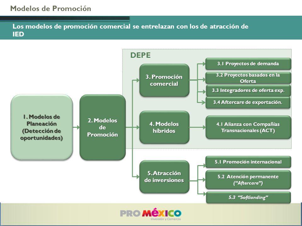 Modelos de Promoción Los modelos de promoción comercial se entrelazan con los de atracción de IED 2. Modelos de Promoción 5. Atracción de inversiones