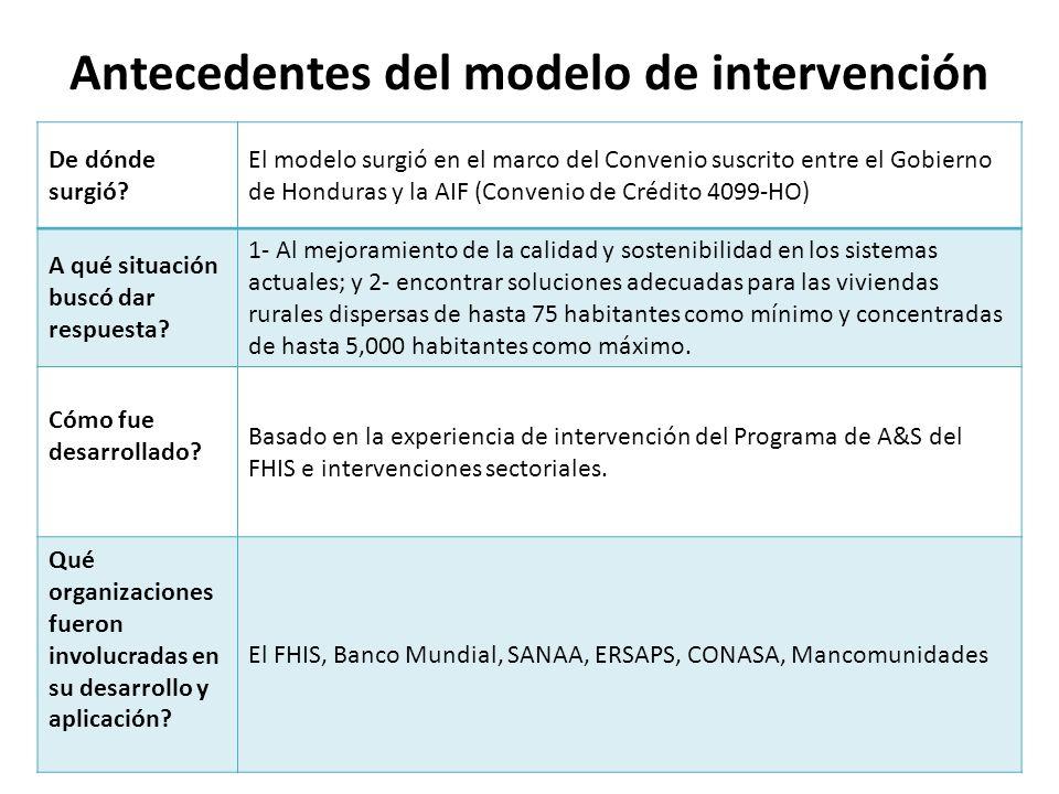 Antecedentes del modelo de intervención De dónde surgió.