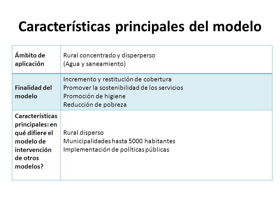 Pasos principales del modelo Identifique los pasos o fases principales para la aplicación del modelo Proceso de Planificación y Selección de Sub-proyectos a) Diagnóstico estratégico sectorial de las mancomunidades (PIR /FHIS - Mancomunidades) b) Proceso de priorización de los sub-proyectos mediante análisis de costos y beneficio (distancia fuente/comunidad) (PIR/FHIS) c) Criterios de elegibilidad de los sub-proyectos Proceso de Ejecución de los Sub-proyectos de Agua y Saneamiento (dependiendo si el proyecto es centralizado o descentralizado el actor que interviene es la mancomunidad o PIR/FHIS) a) Estudios de pre-inversión (Pre-factibilidad y Auto-diagnóstico Comunitario y Diseño Técnico de los sub-proyectos del PIR) b) Proceso de adquisiciones y contrataciones c) Ejecución de los sub-proyectos (Participación del sector privado y social y Capacitación) d) Operación y mantenimiento de los sub-proyectos