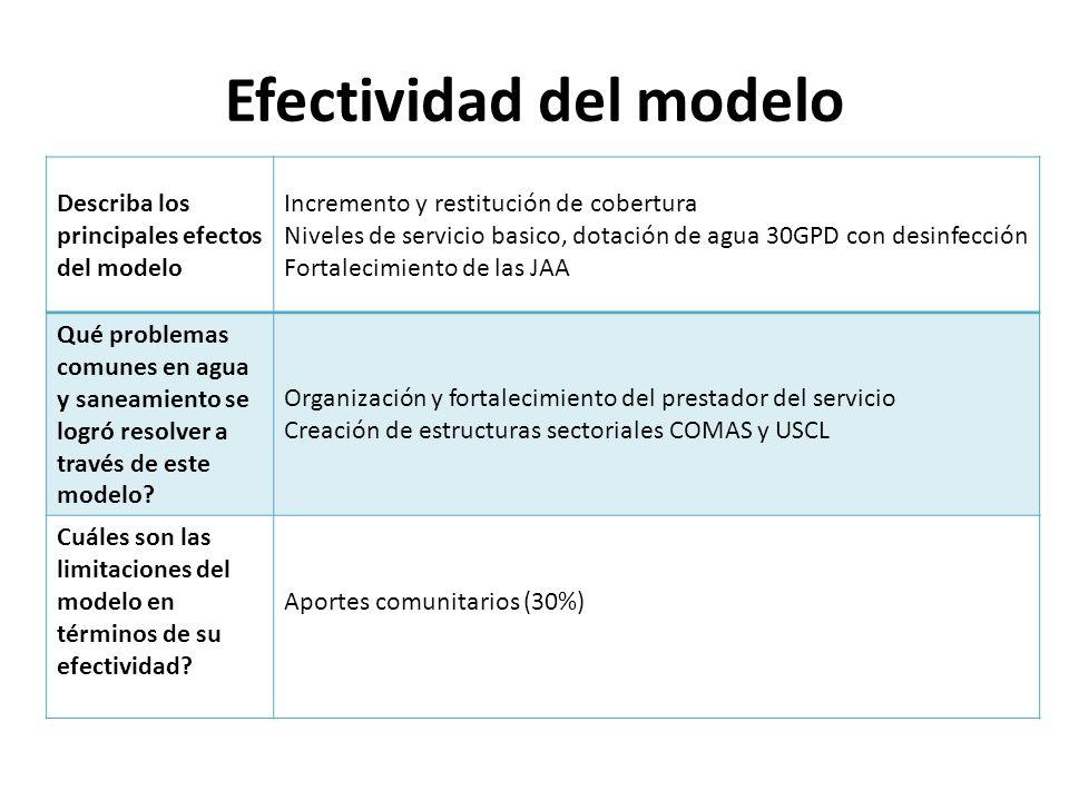 Efectividad del modelo Describa los principales efectos del modelo Incremento y restitución de cobertura Niveles de servicio basico, dotación de agua 30GPD con desinfección Fortalecimiento de las JAA Qué problemas comunes en agua y saneamiento se logró resolver a través de este modelo.