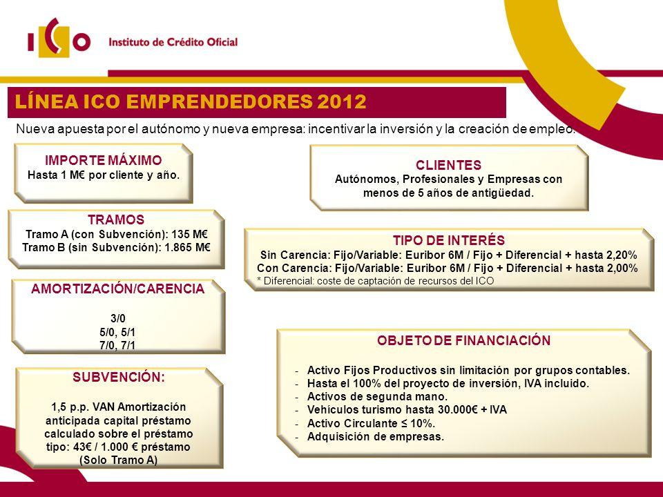 14 LÍNEA ICO EMPRENDEDORES 2012 AMORTIZACIÓN/CARENCIA 3/0 5/0, 5/1 7/0, 7/1 IMPORTE MÁXIMO Hasta 1 M por cliente y año. CLIENTES Autónomos, Profesiona