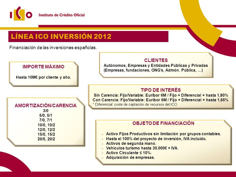 LÍNEA ICO INVERSIÓN 2012 Financiación de las inversiones españolas. OBJETO DE FINANCIACIÓN -Activo Fijos Productivos sin limitación por grupos contabl