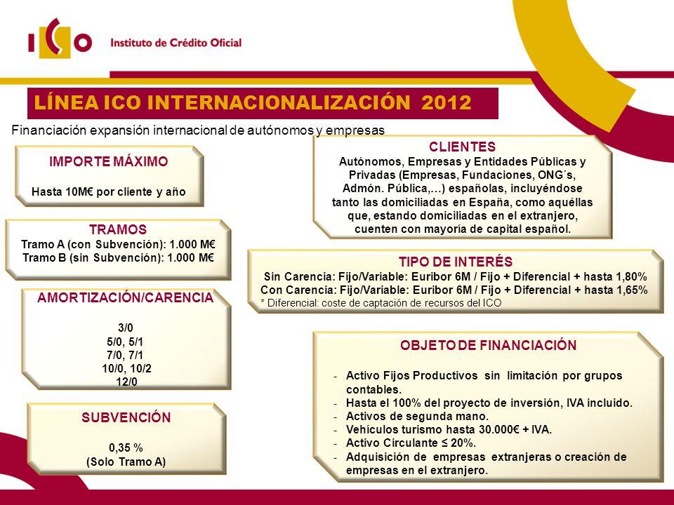 16 LÍNEA ICO INTERNACIONALIZACIÓN 2012 OBJETO DE FINANCIACIÓN -Activo Fijos Productivos sin limitación por grupos contables. -Hasta el 100% del proyec