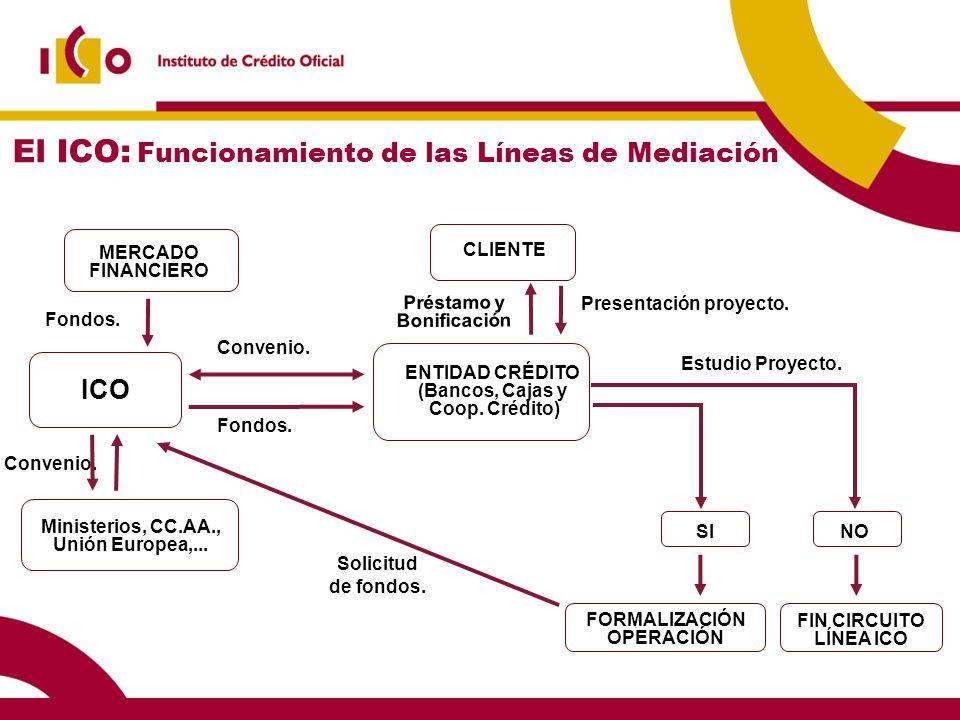 17 LINEA ICO LIQUIDEZ 2012 OBJETO DE FINANCIACIÓN Tesorería COMISIONES 0,50% AMORTIZACIÓN/CARENCIA 1/0,1/1 3/0, 3/1 5/0, 5/1 7/0, 7/1 IMPORTE MÁXIMO Hasta 10M por cliente y año.