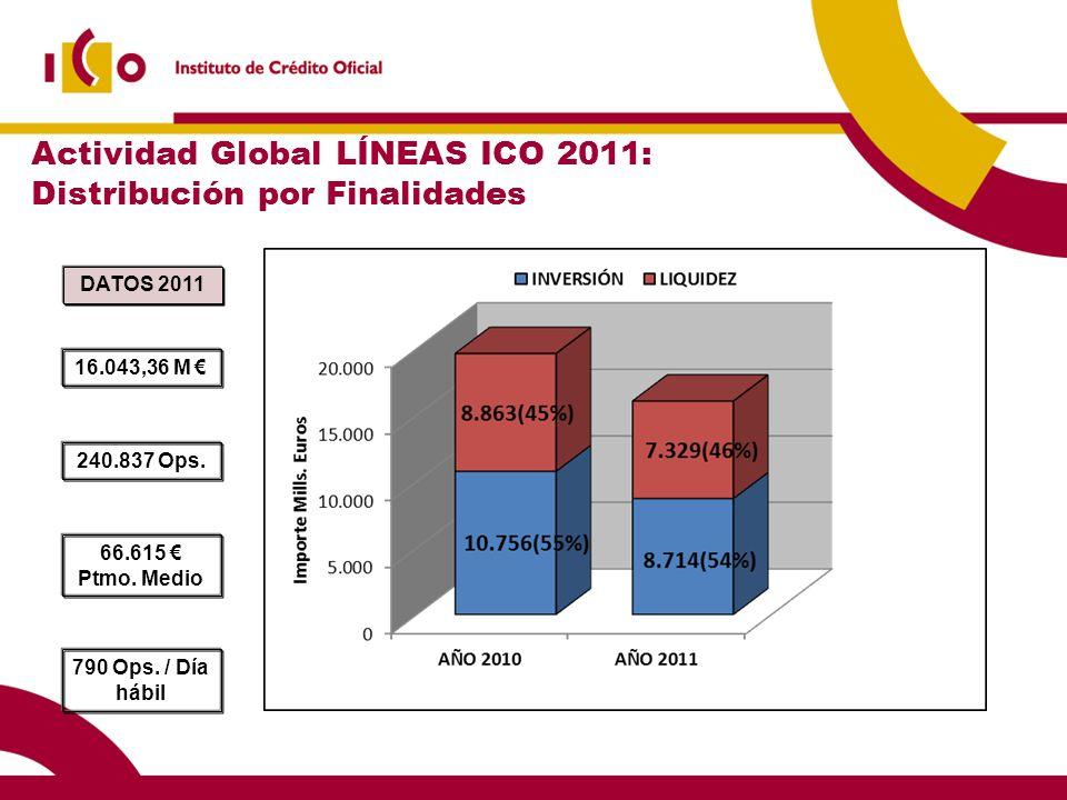 Actividad Global LÍNEAS ICO 2011: Distribución por Finalidades 16.043,36 M 240.837 Ops. 66.615 Ptmo. Medio 790 Ops. / Día hábil DATOS 2011
