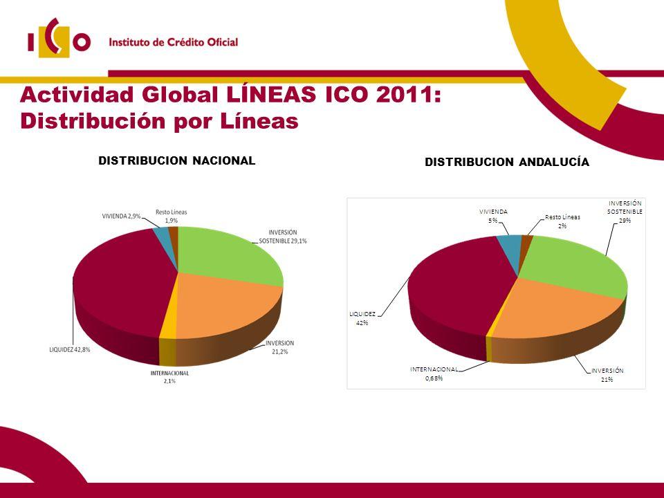 Actividad Global LÍNEAS ICO 2011: Distribución por Líneas DISTRIBUCION NACIONAL DISTRIBUCION ANDALUCÍA