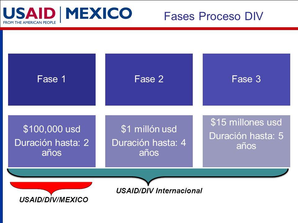 Fases Proceso DIV Fase 1Fase 2Fase 3 $100,000 usd Duración hasta: 2 años $1 millón usd Duración hasta: 4 años $15 millones usd Duración hasta: 5 años USAID/DIV Internacional USAID/DIV/MEXICO