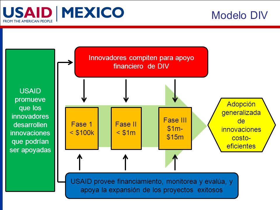 Innovadores compiten para apoyo financiero de DIV Adopción generalizada de innovaciones costo- eficientes Fase 1 < $100k Fase II < $1m Fase III $1m- $15m USAID provee financiamiento, monitorea y evalúa, y apoya la expansión de los proyectos exitosos USAID promueve que los innovadores desarrollen innovaciones que podrían ser apoyadas Modelo DIV