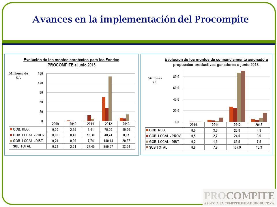 Periodo 2009-2013 Fondo Procompite Ejecución (Cofinanciamiento) % de Ejecución) GOB.
