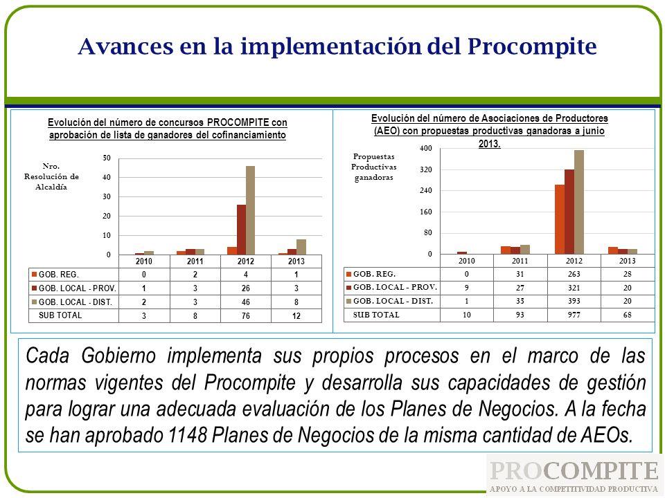 A la fecha existen 99 concursos PROCOMPITE con 1,148 propuestas productivas ganadoras de los Agentes Económicos Organizados (AEOs), que benefician a 37,361 productores.