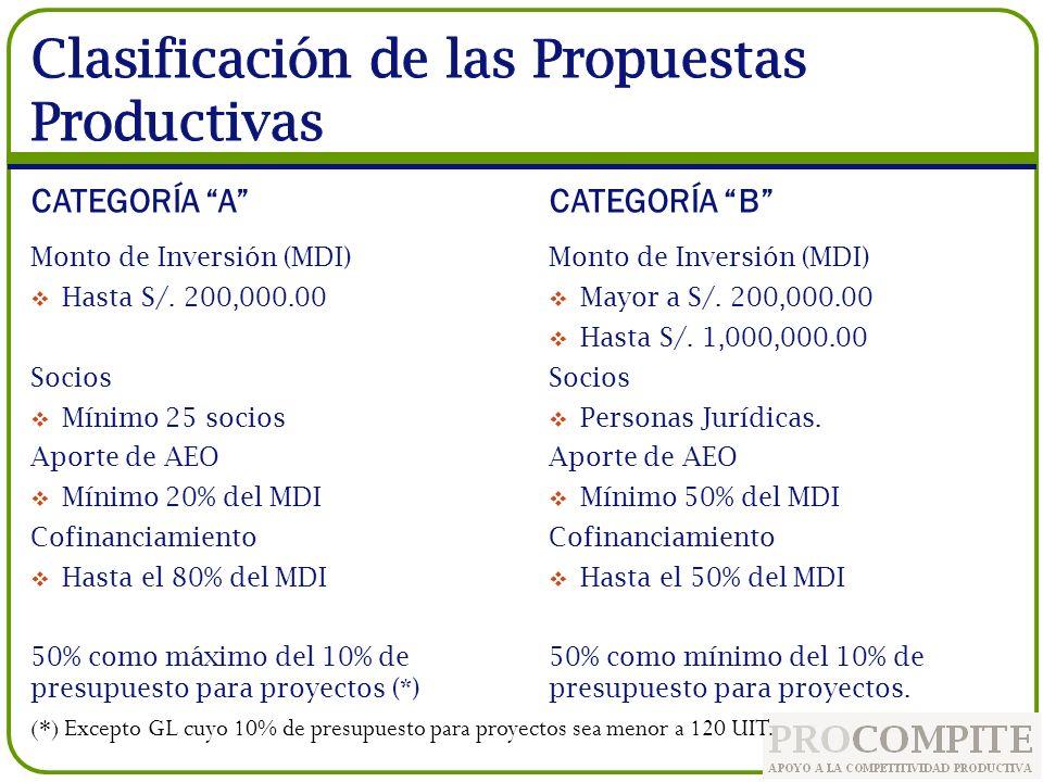 Iniciativa de Apoyo a la Competitividad Productiva (PROCOMPITE) Propuesta Productiva (PP) Es el cofinanciamiento no reembolsable otorgado a las Propuestas Productivas de los beneficiarios, mediante procesos concursables, por los Gobiernos Regionales o Locales para mejorar la competitividad de las cadenas productivas.