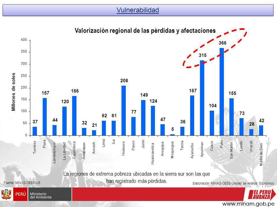 Vulnerabilidad La regiones de extrema pobreza ubicadas en la sierra sur son las que han registrado más pérdidas. Fuente: MINAG-OEEE-UE Elaboración: MI
