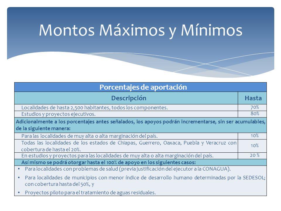 Montos Máximos y Mínimos Porcentajes de aportación DescripciónHasta Localidades de hasta 2,500 habitantes, todos los componentes.