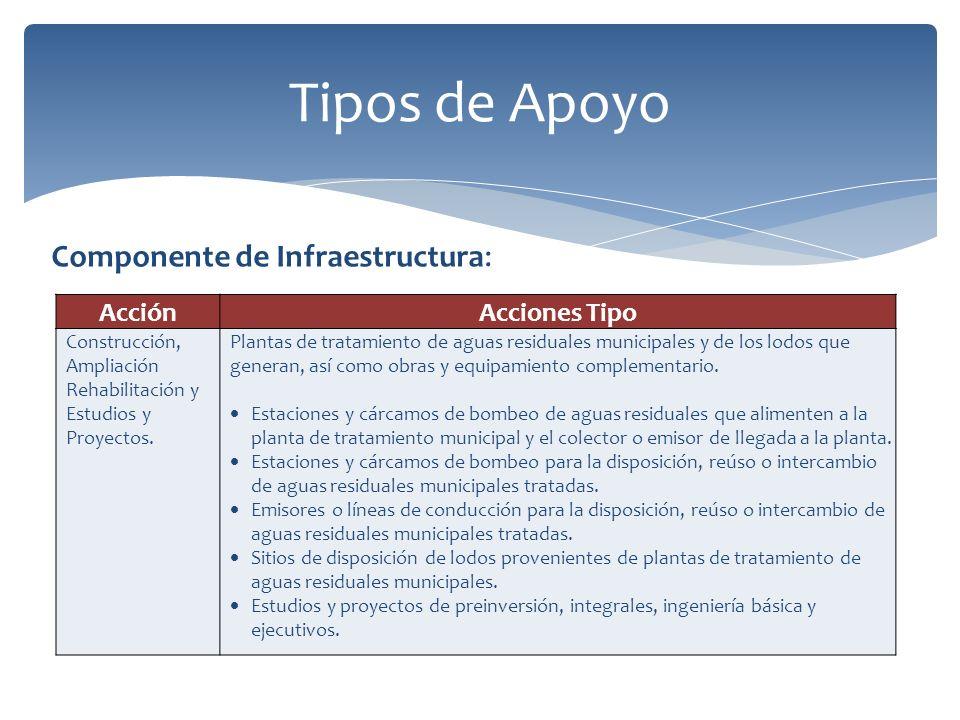 Tipos de Apoyo AcciónAcciones Tipo Construcción, Ampliación Rehabilitación y Estudios y Proyectos.