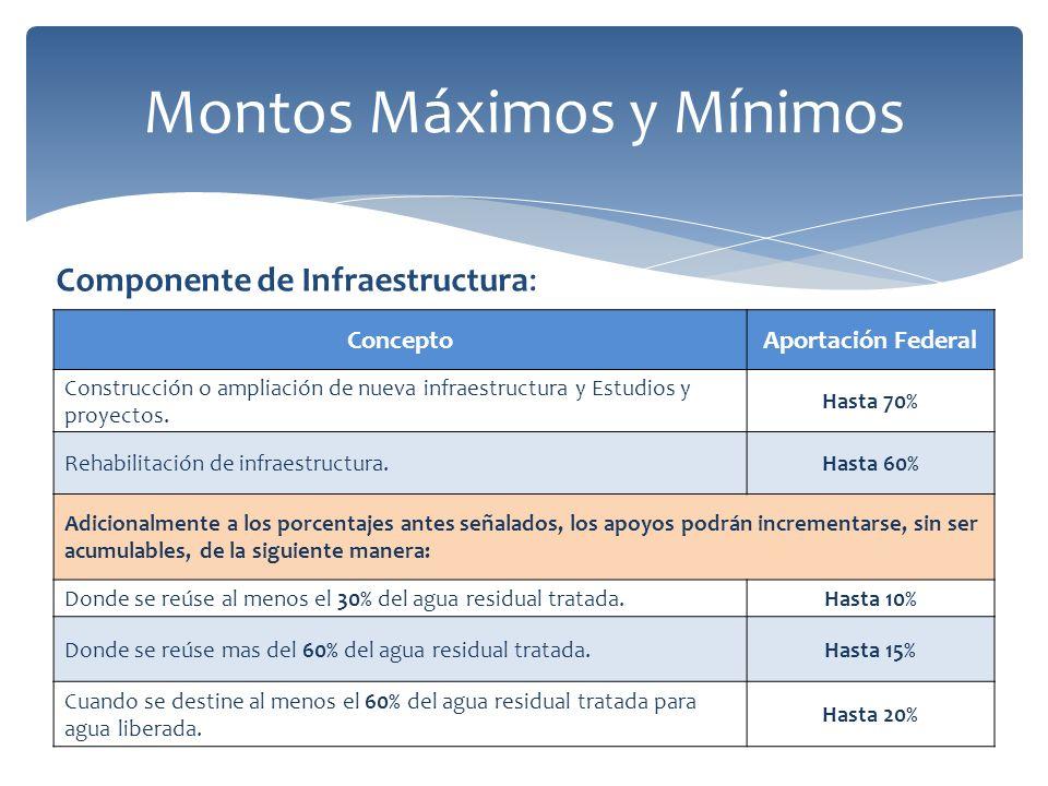 Montos Máximos y Mínimos ConceptoAportación Federal Construcción o ampliación de nueva infraestructura y Estudios y proyectos.