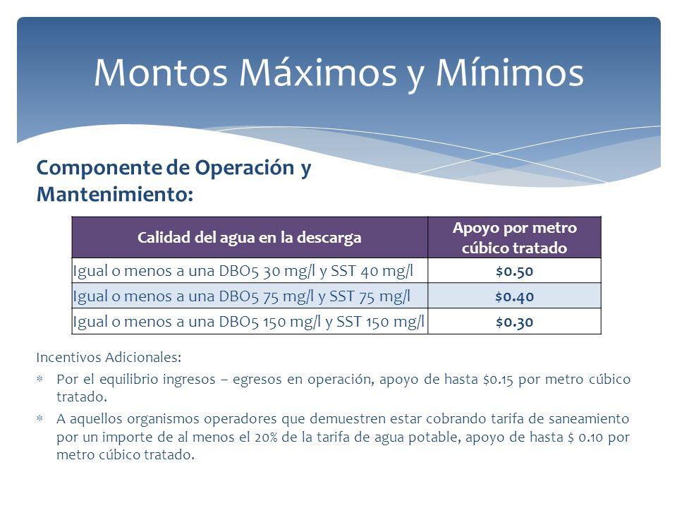 Montos Máximos y Mínimos Incentivos Adicionales: Por el equilibrio ingresos – egresos en operación, apoyo de hasta $0.15 por metro cúbico tratado.