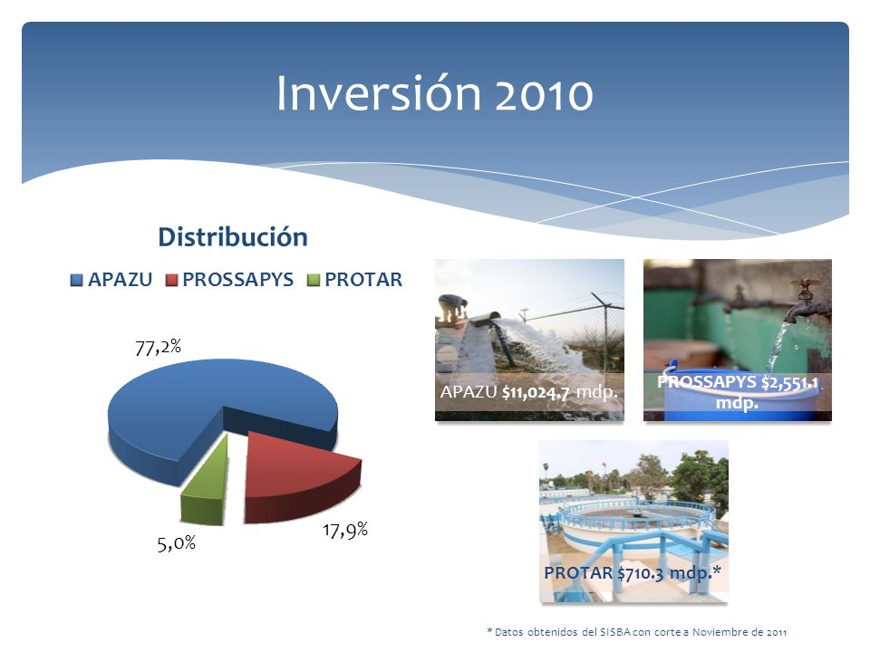 Inversión 2010 APAZU $11,024.7 mdp.PROSSAPYS $2,551.1 mdp.