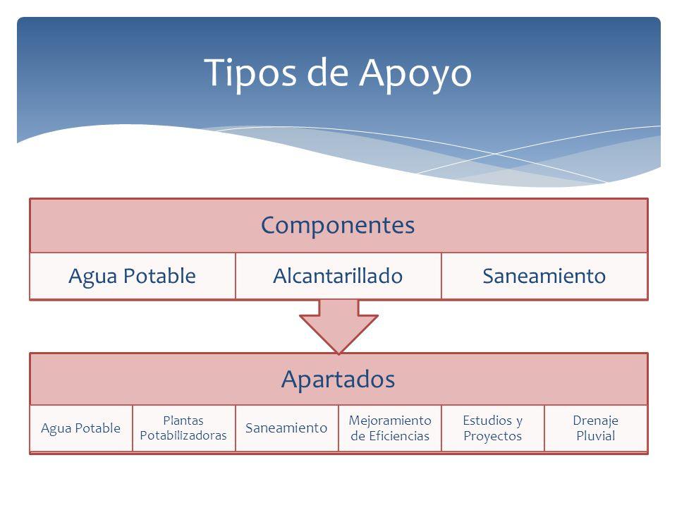 Tipos de Apoyo Apartados Agua Potable Plantas Potabilizadoras Saneamiento Mejoramiento de Eficiencias Estudios y Proyectos Drenaje Pluvial Componentes Agua PotableAlcantarilladoSaneamiento