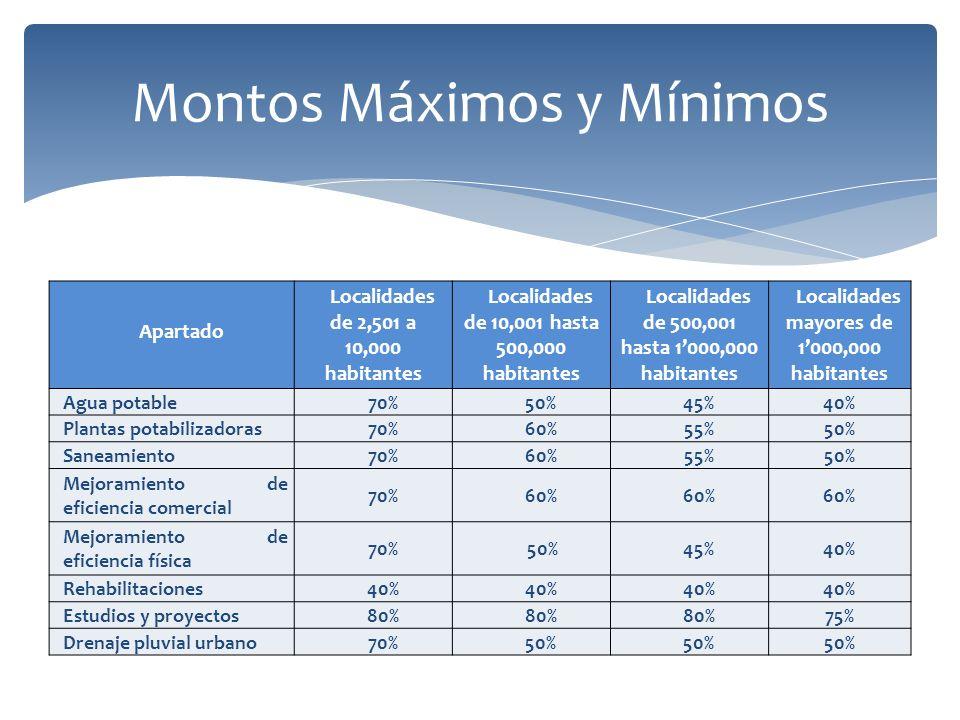 Montos Máximos y Mínimos Apartado Localidades de 2,501 a 10,000 habitantes Localidades de 10,001 hasta 500,000 habitantes Localidades de 500,001 hasta 1000,000 habitantes Localidades mayores de 1000,000 habitantes Agua potable70%50%45%40% Plantas potabilizadoras70%60%55%50% Saneamiento70%60%55%50% Mejoramiento de eficiencia comercial 70%60% Mejoramiento de eficiencia física 70% 50%45%40% Rehabilitaciones40% Estudios y proyectos80% 75% Drenaje pluvial urbano70%50%