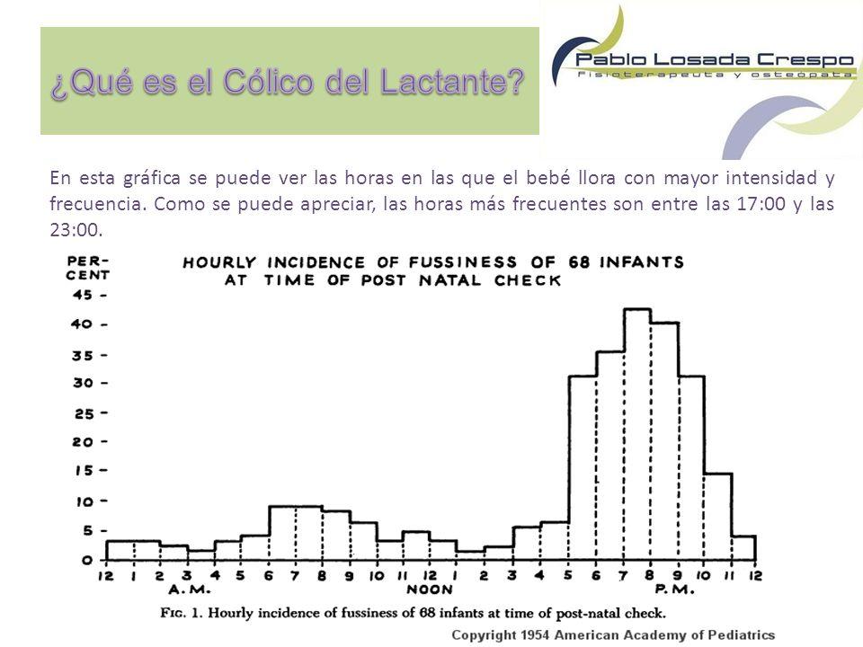 En esta gráfica se puede ver las horas en las que el bebé llora con mayor intensidad y frecuencia.