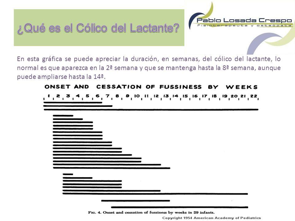 En esta gráfica se puede apreciar la duración, en semanas, del cólico del lactante, lo normal es que aparezca en la 2ª semana y que se mantenga hasta la 8ª semana, aunque puede ampliarse hasta la 14ª.