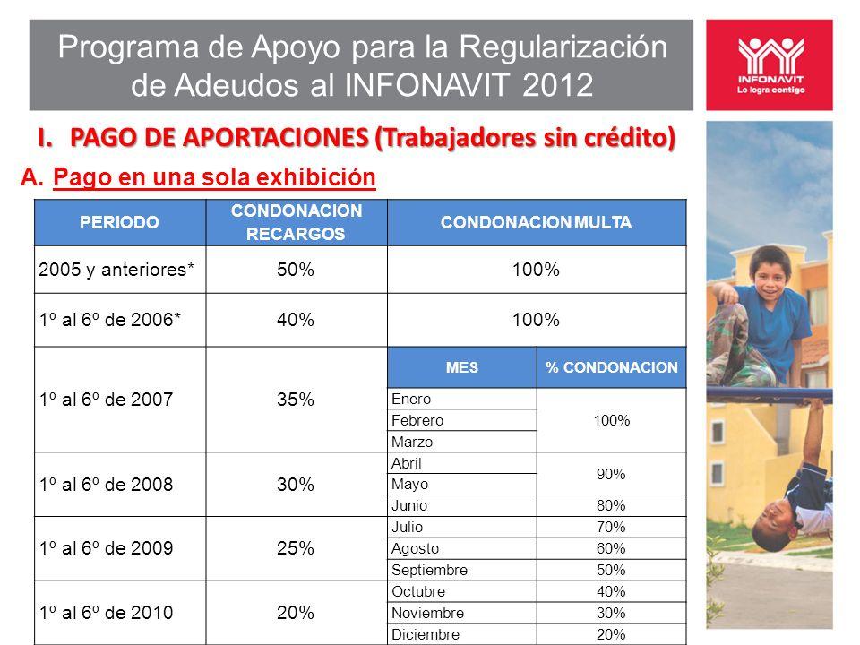 Programa de Apoyo para la Regularización de Adeudos al INFONAVIT 2012 I.PAGO DE APORTACIONES (Trabajadores sin crédito) A. Pago en una sola exhibición