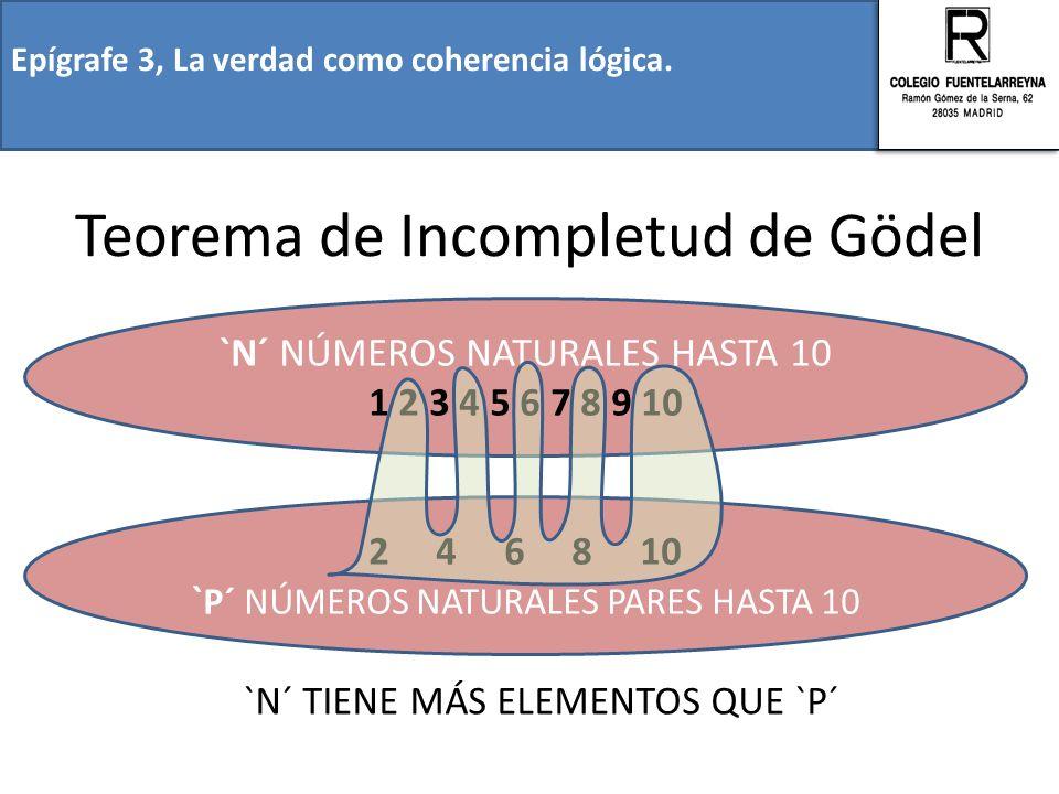 Epígrafe 3, La verdad como coherencia lógica. Teorema de Incompletud de Gödel `N´ NÚMEROS NATURALES HASTA 10 1 2 3 4 5 6 7 8 9 10 2 4 6 8 10 ` P´ NÚME