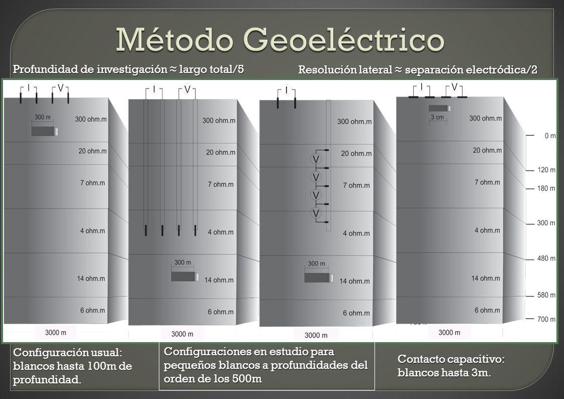 Configuración usual: blancos hasta 100m de profundidad. Configuraciones en estudio para pequeños blancos a profundidades del orden de los 500m Contact