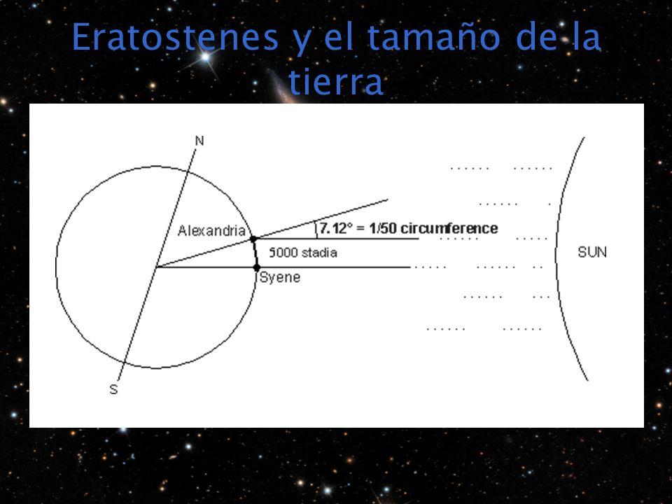 Eratostenes y el tamaño de la tierra