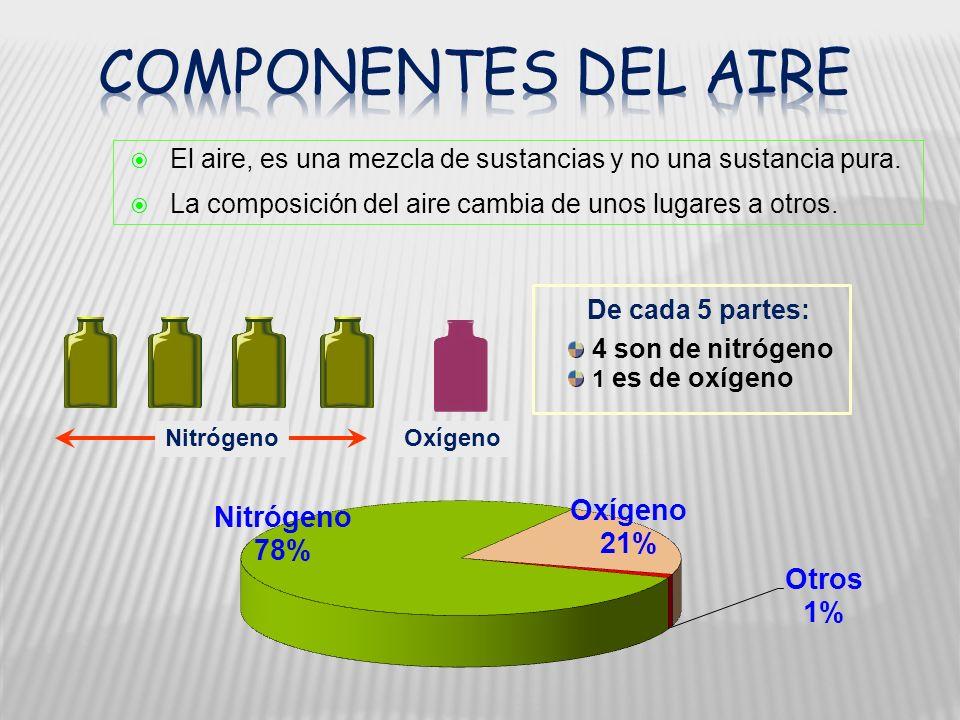 De cada 5 partes: 4 son de nitrógeno 1 es de oxígeno El aire, es una mezcla de sustancias y no una sustancia pura. La composición del aire cambia de u