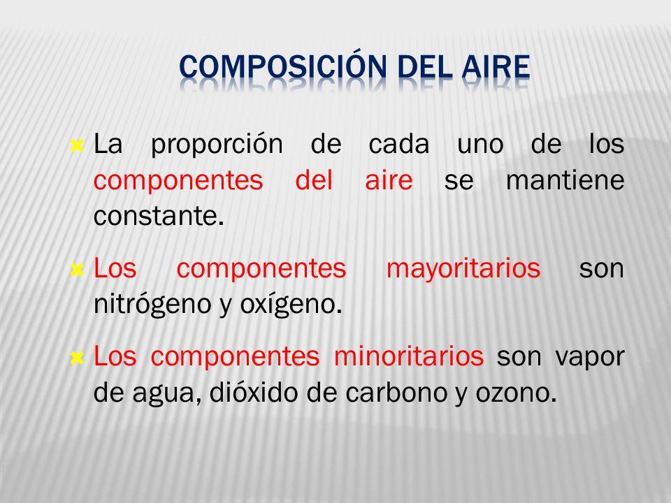 La proporción de cada uno de los componentes del aire se mantiene constante. Los componentes mayoritarios son nitrógeno y oxígeno. Los componentes min