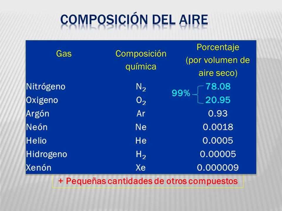+ Pequeñas cantidades de otros compuestos 99%