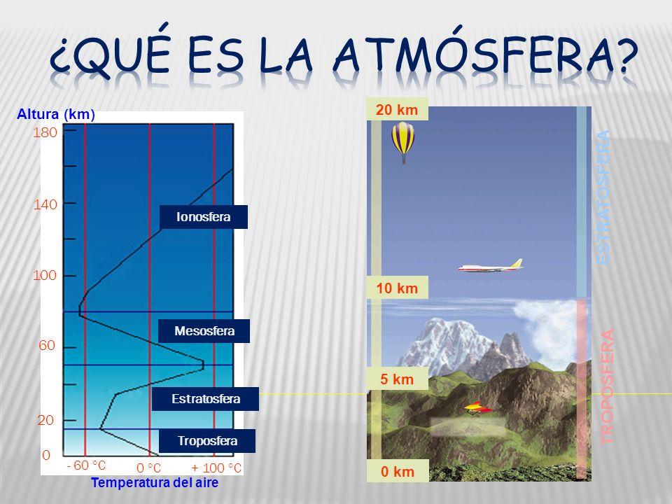 Altura ( km ) 180 140 100 60 20 0 Temperatura del aire - 60 C 0 C+ 100 C Ionosfera Mesosfera Estratosfera Troposfera ESTRATOSFERA TROPOSFERA 20 km 10 km 5 km 0 km