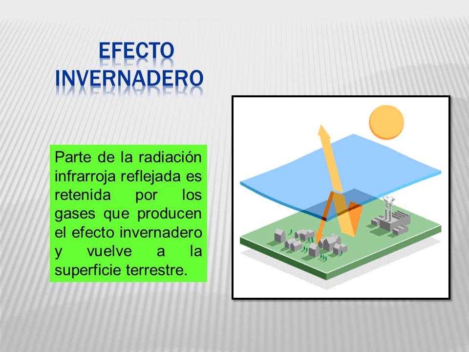 EFECTO INVERNADERO Parte de la radiación infrarroja reflejada es retenida por los gases que producen el efecto invernadero y vuelve a la superficie te