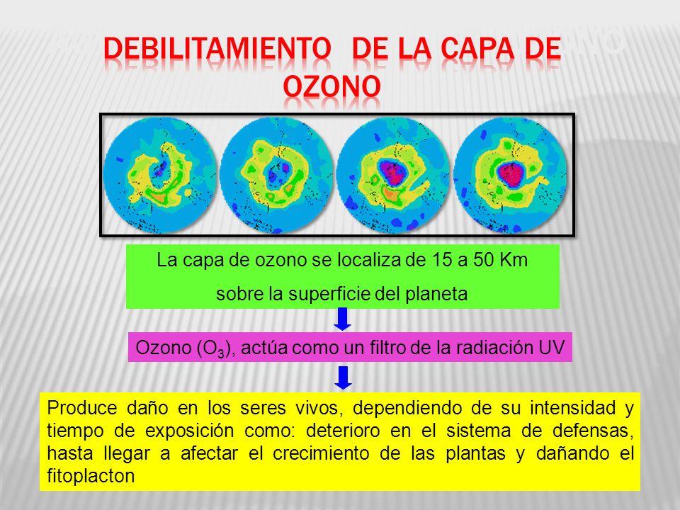 AGUJERO DE LA CAPA DE OZONO La capa de ozono se localiza de 15 a 50 Km sobre la superficie del planeta Ozono (O 3 ), actúa como un filtro de la radiación UV Produce daño en los seres vivos, dependiendo de su intensidad y tiempo de exposición como: deterioro en el sistema de defensas, hasta llegar a afectar el crecimiento de las plantas y dañando el fitoplacton