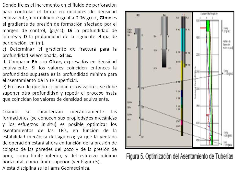 Donde Ifc es el incremento en el fluido de perforación para controlar el brote en unidades de densidad equivalente, normalmente igual a 0.06 gr/cc, Gf