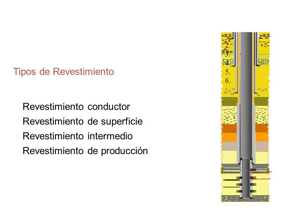 Tipos de Revestimiento Revestimiento conductor Revestimiento de superficie Revestimiento intermedio Revestimiento de producción