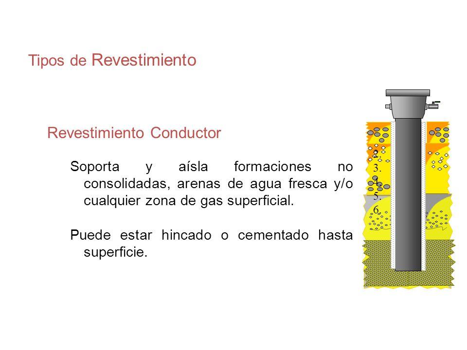 Revestimiento de Superficie Soporta el primer conjunto de preventoras Permite la perforación más profunda Soporte estructural para el cabezal del pozo y revestimientos subsecuentes Aísla formaciones problemáticas Se cementa hasta la superficie o hasta el interior del revestimiento conductor 2.H 3.O 4.N 5.D 6.A
