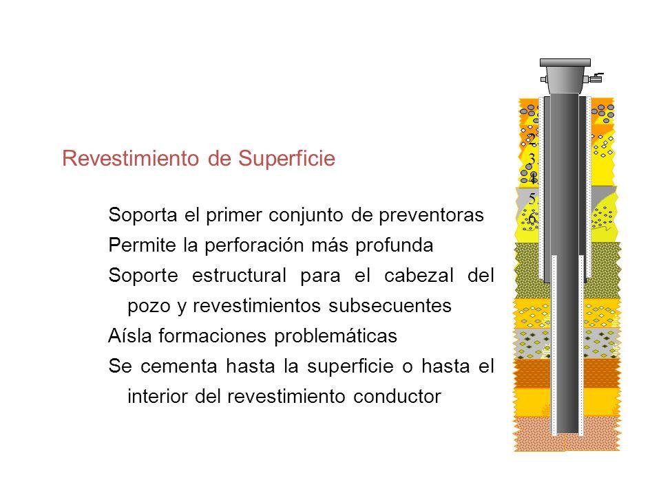 Revestimiento de Superficie Soporta el primer conjunto de preventoras Permite la perforación más profunda Soporte estructural para el cabezal del pozo
