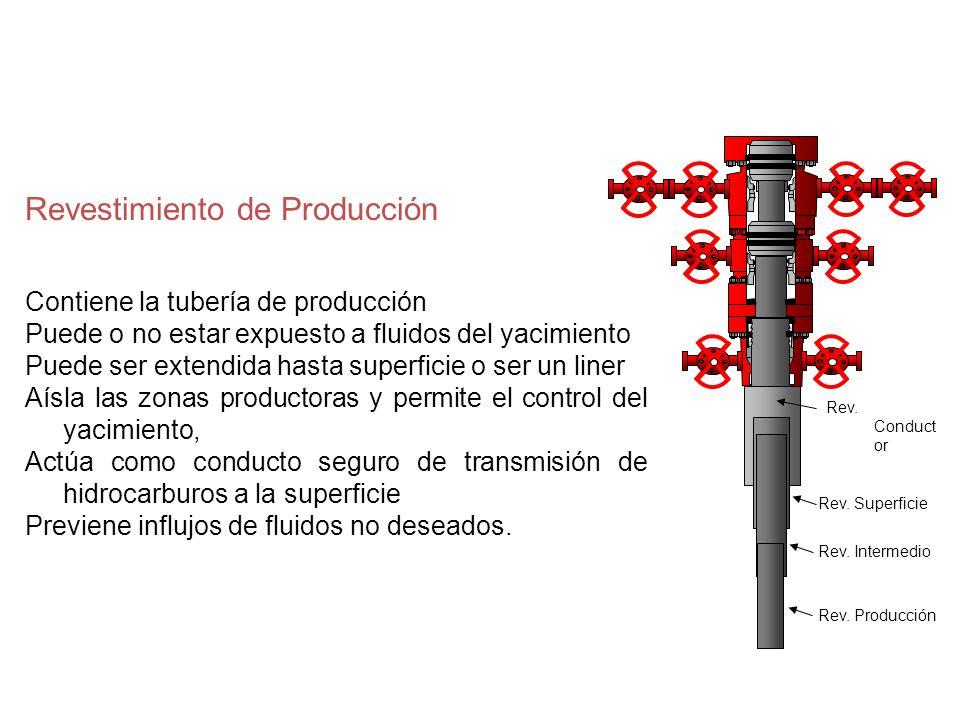 Revestimiento de Producción Contiene la tubería de producción Puede o no estar expuesto a fluidos del yacimiento Puede ser extendida hasta superficie