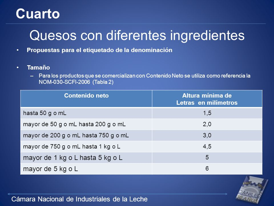 Cámara Nacional de Industriales de la Leche Cuarto Quesos con diferentes ingredientes Propuestas para el etiquetado de la denominación Tamaño –Para los productos que se comercializan con Contenido Neto se utiliza como referencia la NOM-030-SCFI-2006 (Tabla 2) Contenido netoAltura mínima de Letras en milímetros hasta 50 g o mL1,5 mayor de 50 g o mL hasta 200 g o mL2,0 mayor de 200 g o mL hasta 750 g o mL3,0 mayor de 750 g o mL hasta 1 kg o L4,5 mayor de 1 kg o L hasta 5 kg o L 5 mayor de 5 kg o L 6