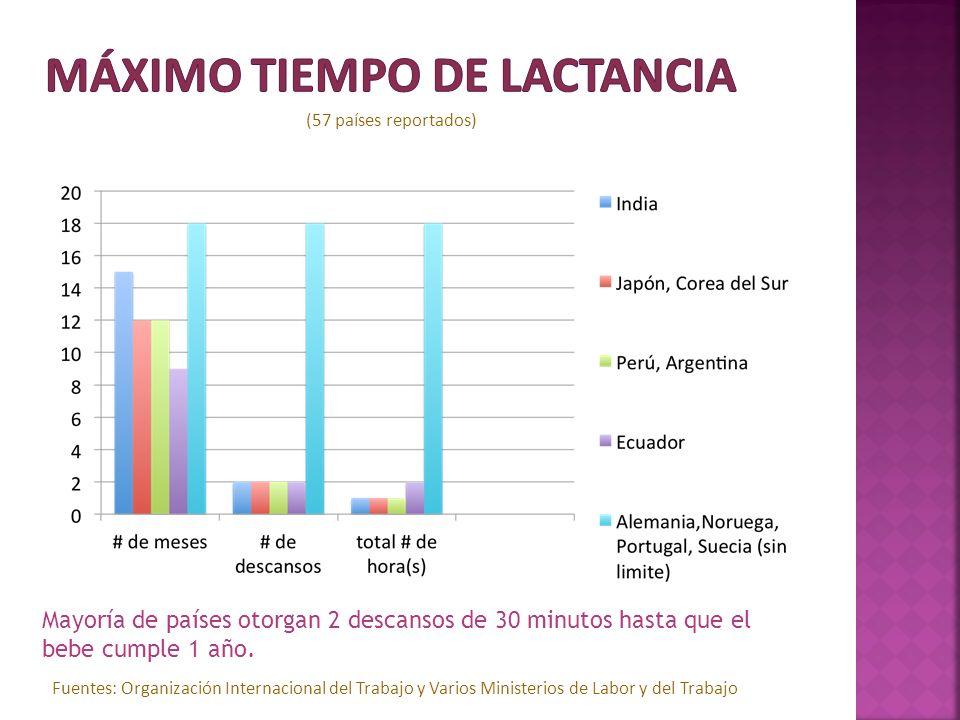 (57 países reportados) Mayoría de países otorgan 2 descansos de 30 minutos hasta que el bebe cumple 1 año. Fuentes: Organización Internacional del Tra