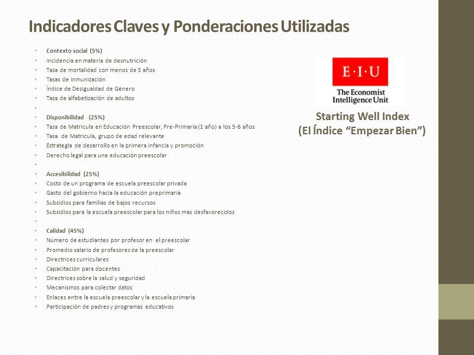 Indicadores Claves y Ponderaciones Utilizadas Contexto social (5%) Incidencia en materia de desnutrición Tasa de mortalidad con menos de 5 años Tasas