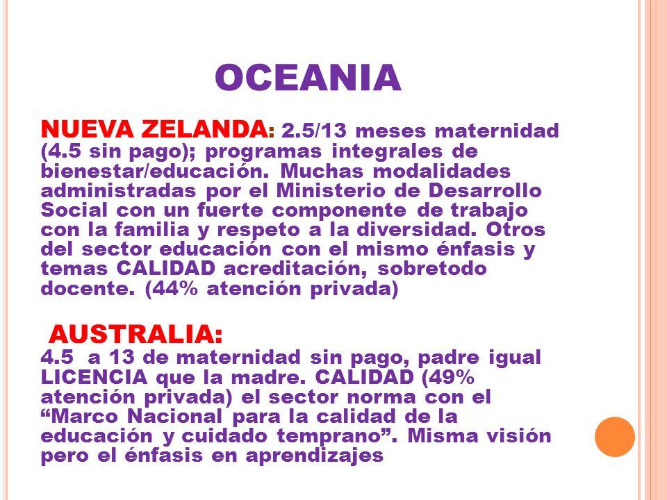 OCEANIA NUEVA ZELANDA : 2.5/13 meses maternidad (4.5 sin pago); programas integrales de bienestar/educación. Muchas modalidades administradas por el M