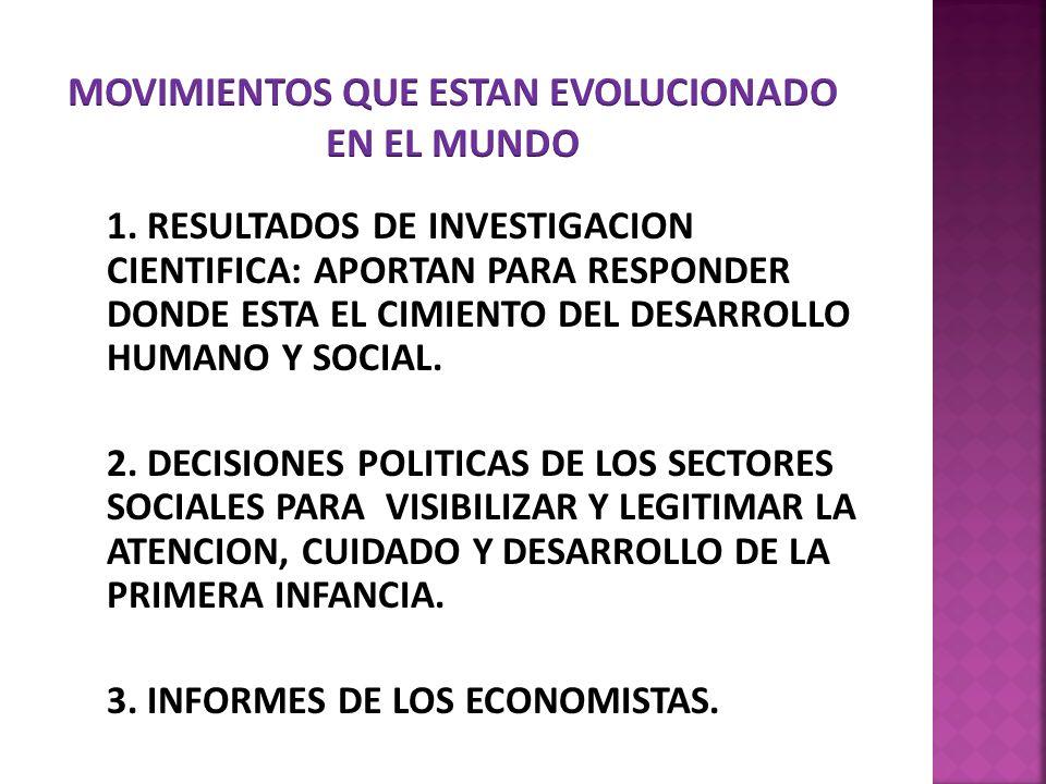 1. RESULTADOS DE INVESTIGACION CIENTIFICA: APORTAN PARA RESPONDER DONDE ESTA EL CIMIENTO DEL DESARROLLO HUMANO Y SOCIAL. 2. DECISIONES POLITICAS DE LO
