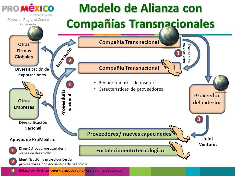Dirección Regional Centro Occidente Otras Empresas Modelo de Alianza con Compañías Transnacionales Compañía Transnacional Proveedores / nuevas capacid