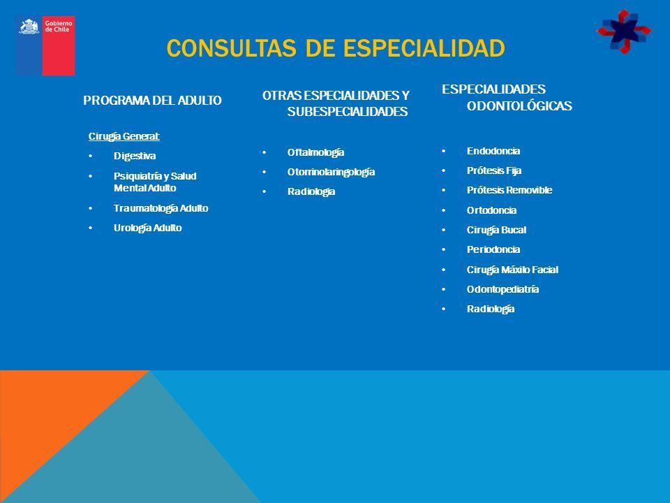 CONSULTAS DE ESPECIALIDAD OTRAS ESPECIALIDADES Y SUBESPECIALIDADES Oftalmología Otorrinolaringología Radiologia ESPECIALIDADES ODONTOLÓGICAS Endodonci