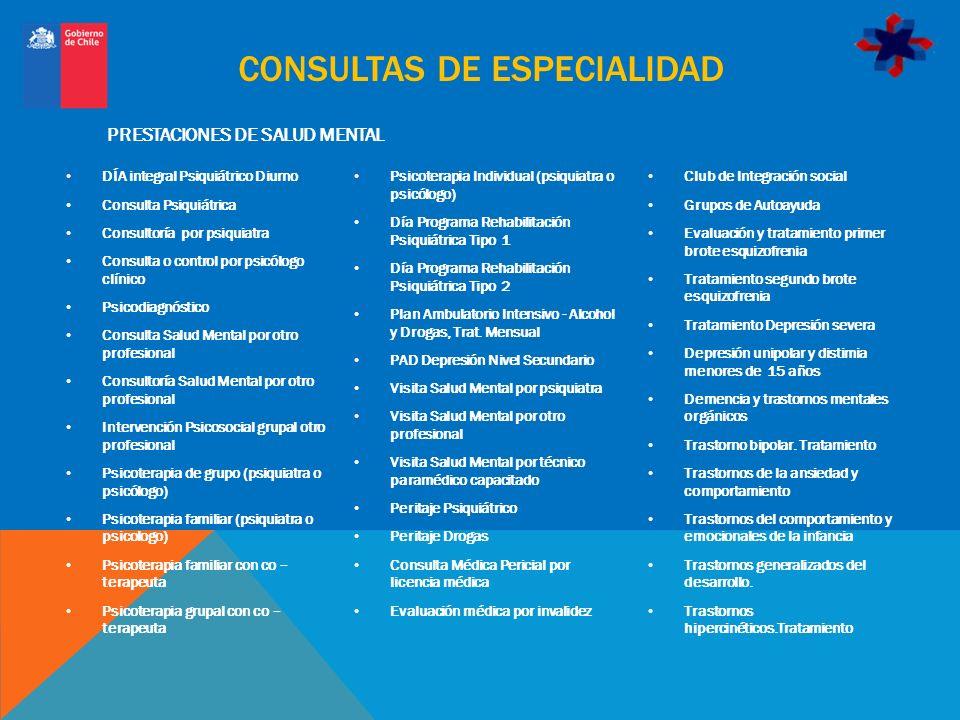 CONSULTAS DE ESPECIALIDAD DÍA integral Psiquiátrico Diurno Consulta Psiquiátrica Consultoría por psiquiatra Consulta o control por psicólogo clínico P